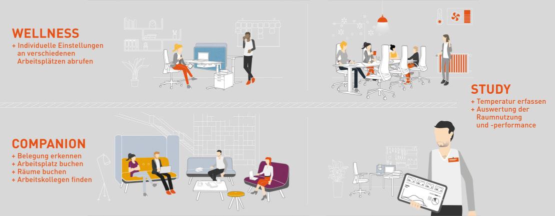 Mit K+N SMART.OFFICE  Büros organisieren und analysieren