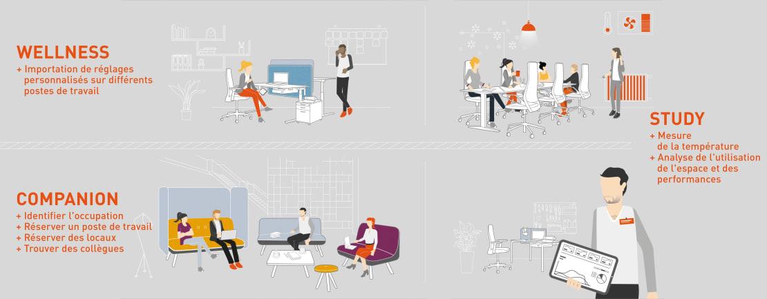 Organiser et analyser des bureaux avec K+N SMART.OFFICE