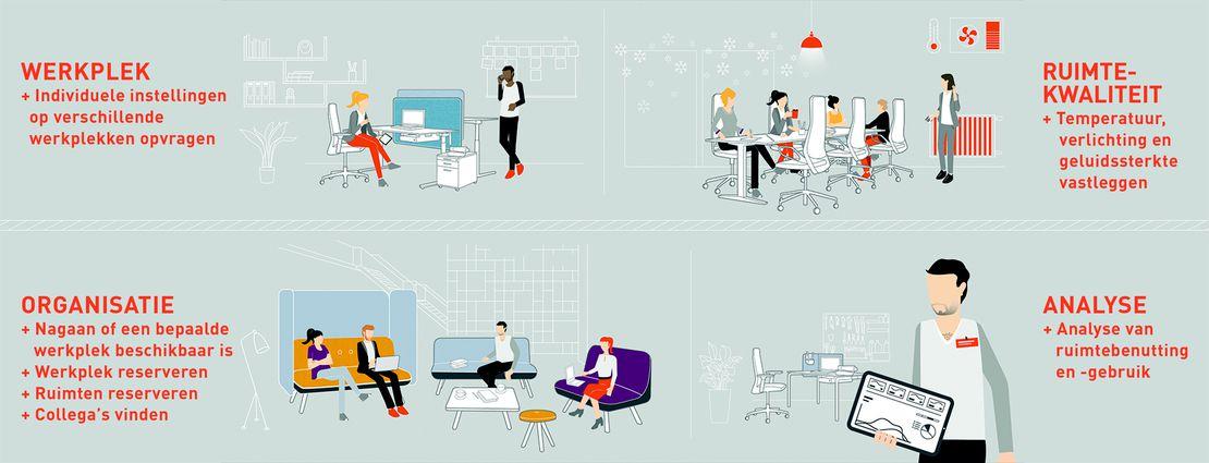 Met K+N SMART.OFFICE kantoren organiseren en analyseren