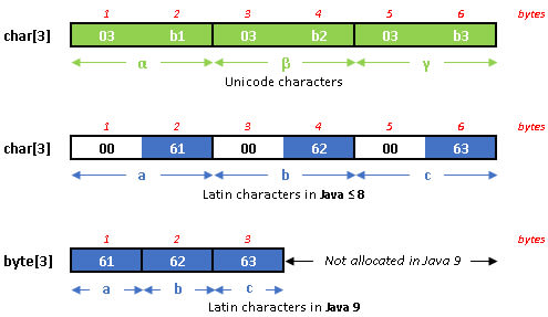 Strings in Java 9