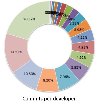 Commits Per Developer