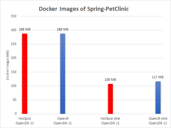 Docker Images of Spring-PetClinic
