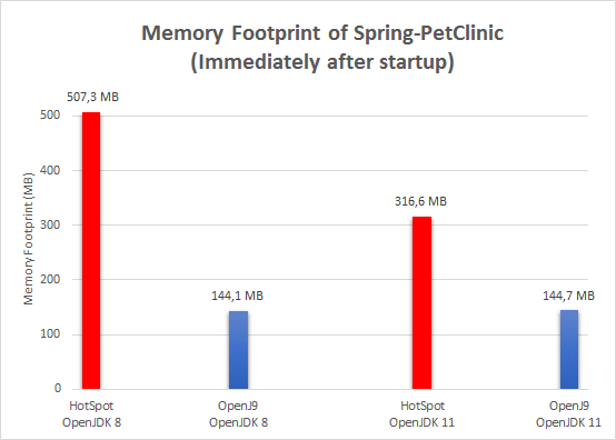 Memory Footprint of Spring-PetClinic (Immediately after startup)