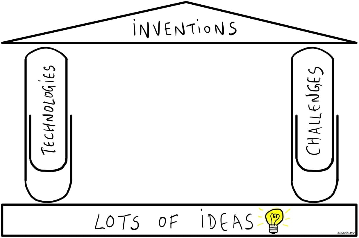 My mental model for inventions