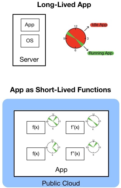 Long-Lived Application vs Short-Lived Functions (FaaS)