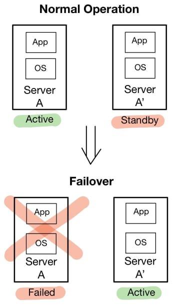High-Availability Using a Redundant/Standby Server