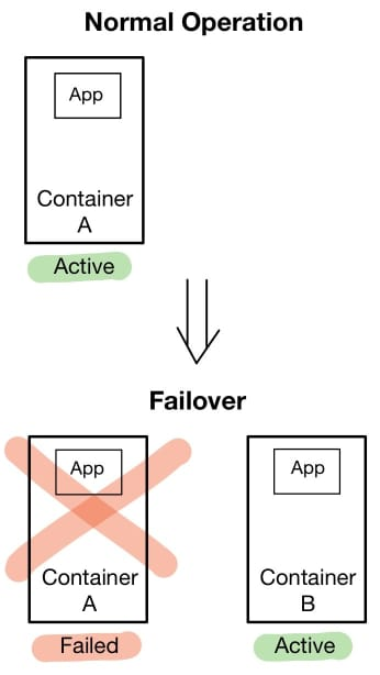 High-Availability Using a Container