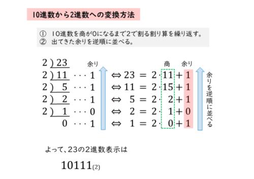 10進数を2進数に変換する方法