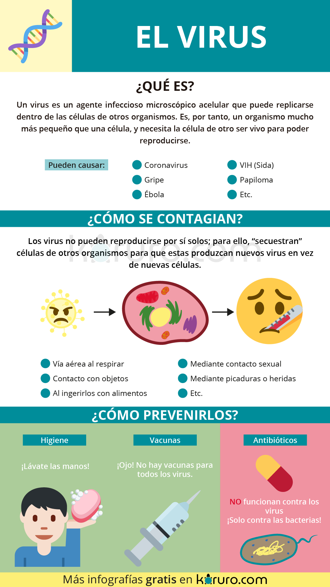 contagio prevencion virus