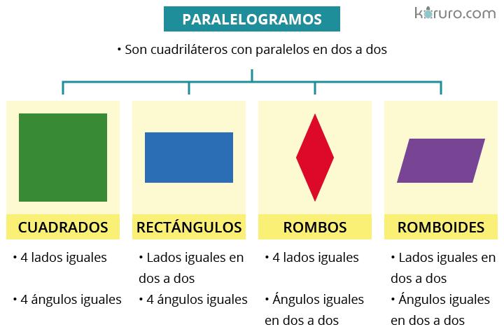 tipos de paralelogramos