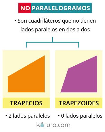 trapecios y trapezoides