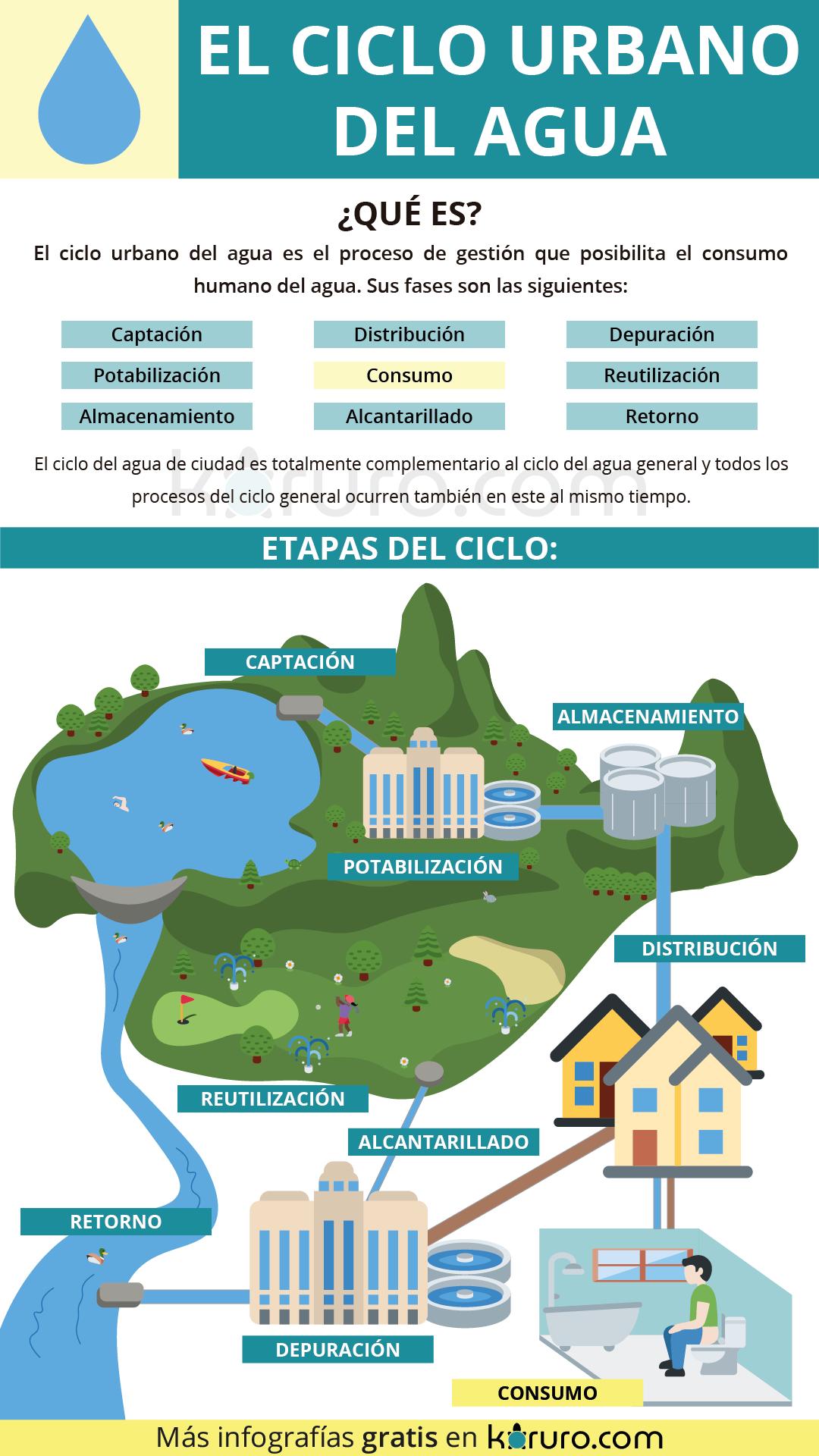 ciclo urbano del agua