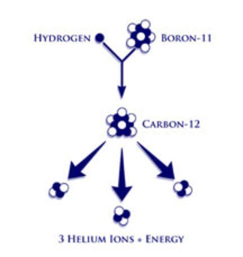 Схема безнейтронного термоядерного синтеза
