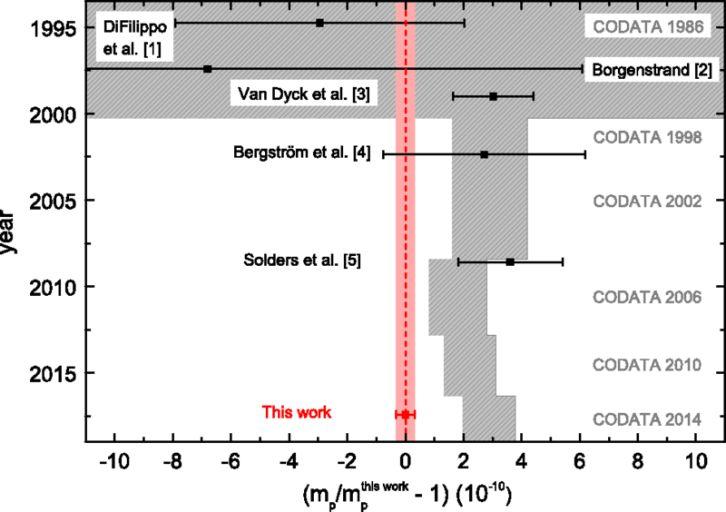 Сравнение полученного результата (красный прямоугольник) со значениями CODATA в разные годы.