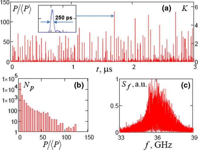 Результат, полученный численным моделированием. Сверху — зависимость мощности излучения от времени. Снизу слева — распределение мощности всплесков по мощности. Снизу справа — спектр излучения.