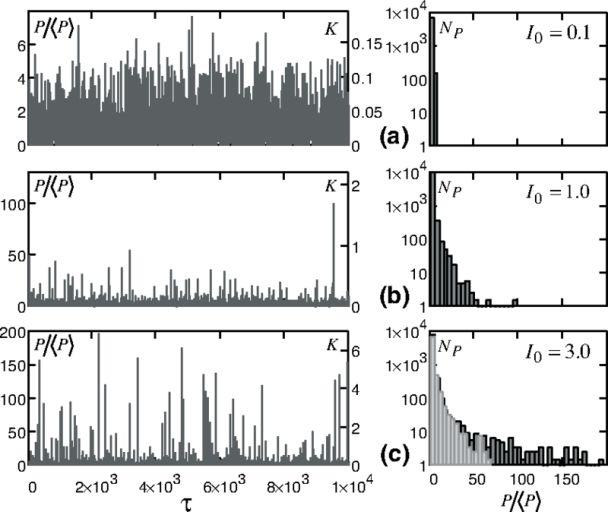 Зависимость мощности излучения от времени (справа) и распределение всплесков по мощности (слева) для трёх значений электронного тока: докритического, критического и надкритического. В последнем случае наблюдается развитая турбулентность и генерация волн-убийц, хорошо видных на правом графике.