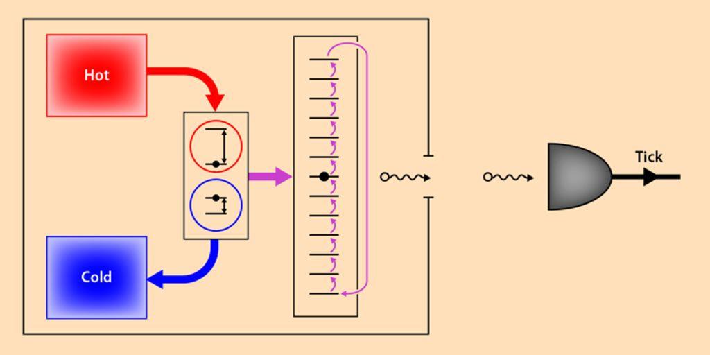 Схема предложенной модели квантовых часов. Слева направо: горячий и холодный резервуары, кубиты тепловой машины, лестница счётчика, испускаемые им фотоны, детектор фотонов, генерирующий «тики».