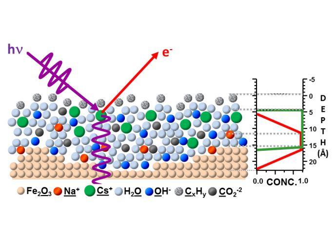 Схема, иллюстрирующая принцип работы новой технологии. На поверхность находящегося под давлением материала падает рентгеновское излучение. Образующаяся в приповерхностном слое стоячая волна рождает фотоэлектроны, которые несут информацию о химическом составе поверхности.