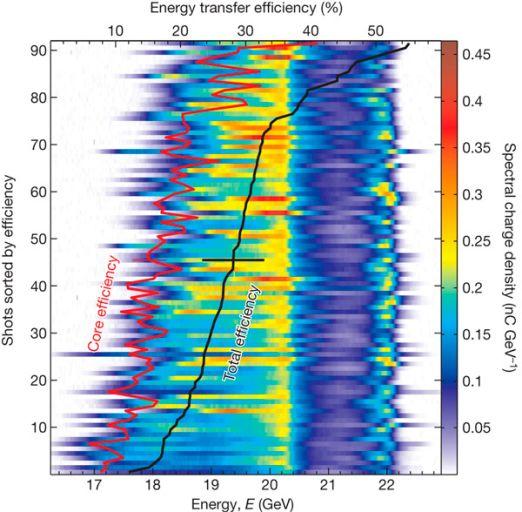 Распределение электронов по энергиям в конце ускорения в различных выстрелах. По вертикали отложен условный номер выстрела, отсортированных по полученной эффективности, по горизонтали — энергия электронов. Изначально электроны имели узкий спектр вблизи 20,35 ГэВ. Чёрной линией изображена «полная эффективность» ускорения, то есть количество энергии, переданной всем ускоряемым электронам. Красной линией изображена «эффективность», вычисленная по количеству энергии, переданной только электронам, попавшим в «ядро» ускоренного пучка электронов. Эта характеристика более адекватна с точки зрения эксперимента, потому что энергия, переданная электронам, не попавшим в итоге в «ядро» и отставшим, следует считать потерянной.