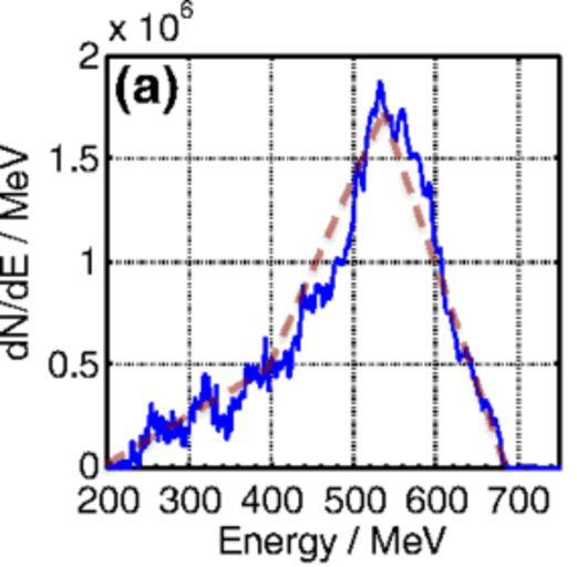 Характерный спектр ускоренных электронов (синий), пунктир— это аппроксимация этого спектра, которая использовалась при теоретических оценках.