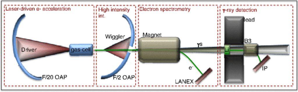 Схема экспериментальной установки. _Driver_ ускоряет электроны вгазовой ячейке (gas cell), _Wiggler_ — рассеиваемый лазерный импульс, остальное— это система диагностики электронного пучка игамма-фотонов.