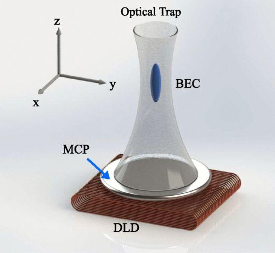 Схема оптической ловушки, использованной в эксперименте
