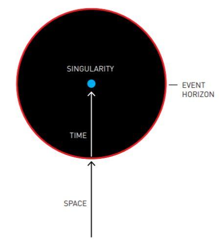 В центре чёрной дыры находится сингулярность, а её границей считается горизонт событий --- зависящая от наблюдателя поверхность, из-под которой не может выбраться ни одно материальное тело и даже свет. При пересечении горизонта событий линия в пространстве становится линией во времени, унося всё, что пересекает горизонт, к сингулярности.