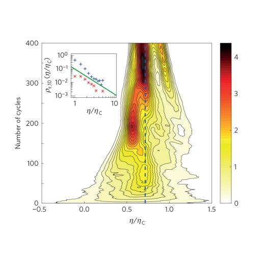 Флуктуации КПД броуновской тепловой машины в зависимости от количества совершённых циклов
