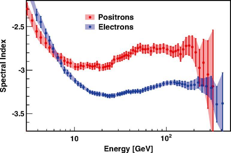Измеренные спектры электронов (синий) и позитронов (красный).