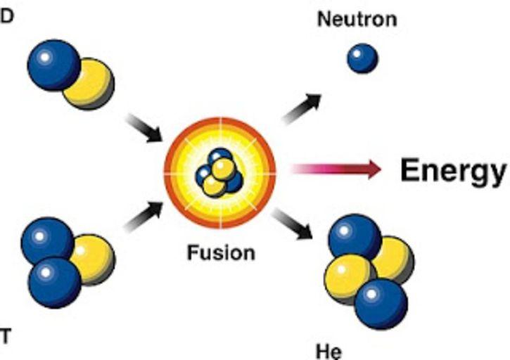 Схематическое изображение дейтерий-тритиевой термоядерной реакции синтеза гелия.