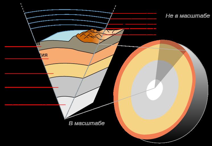 Схема строения Земли в разрезе