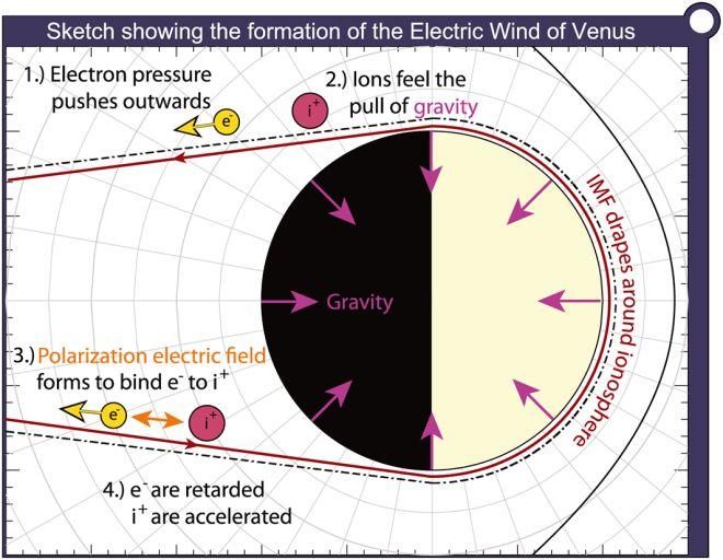 электрический ветер на венере
