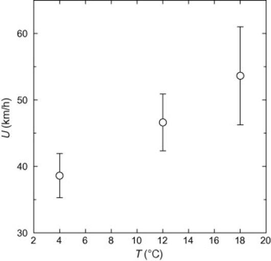 Зависимость скорости вылетающей пробки от температуры шампанского.