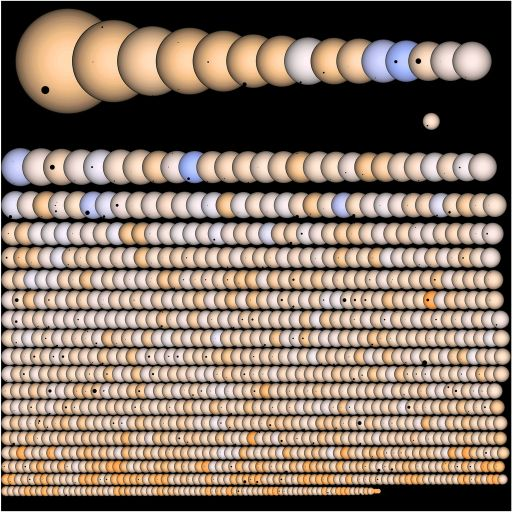 Число открытых внесолнечных планет в 2013 году приблизилось (а по некоторым данным уже превысило) 1000.