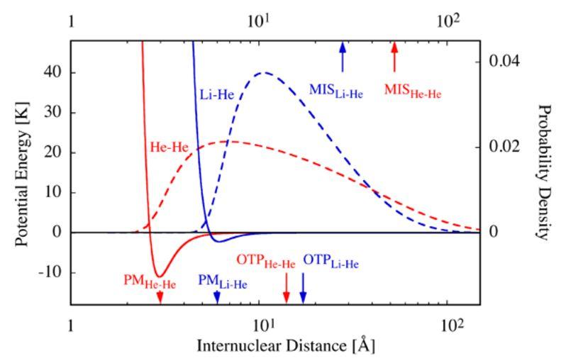 Потенциалы обсуждаемых молекул (сплошные кривые) и квадрат модуля волновых функций атомов в них (штриховые кривые). Отмечены также точки PM — минимум потенциала, OTP — внешняя точка разворота для низшего энергетического уровня, MIS — средневзвешенное расстояние между атомами.
