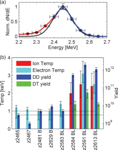 Картинка изтойже статьи, иллюстрирующая распределение нейтронов отDD иDT реакций. Погоризонтали отложены эксперименты. Bозначает эксперимент спродольным магнитным полем, BL— эксперимент с продольным магнитным полем илазерным нагревом.
