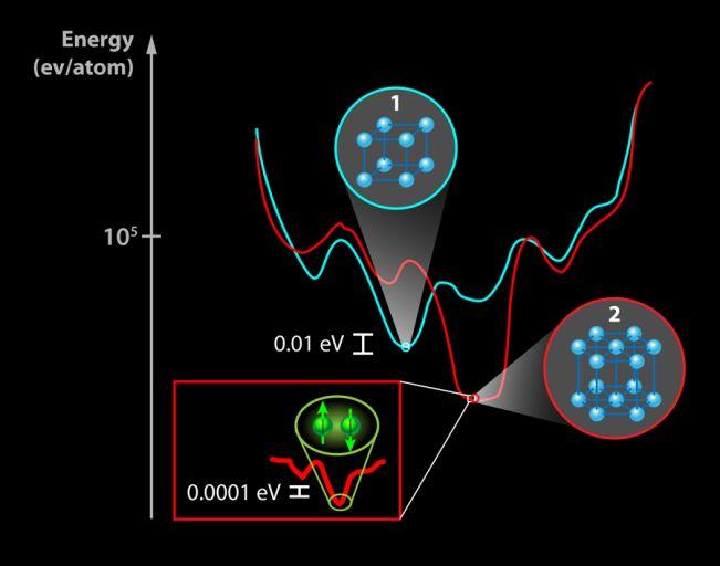 На этой картинке представлено условное соотношение между энергиями различных состояния вещества, иллюстрирующее сложность предсказания их свойств. Обратите внимание, что разница в энергии различных кристаллических структур составляет всего лишь десятые доли электрон-вольта на атом, а сверхпроводящее состояние, показанное в красной вставке, имеет ещё меньший энергетический масштаб.