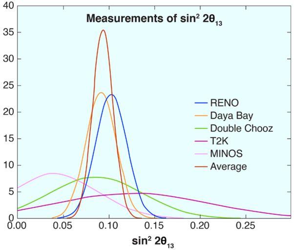 Сравнение величины sin<sup>2</sup>(2θ<sub>13</sub>), измеренной в различных экспериментах.