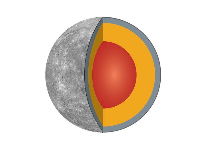 Схема внутреннего строения Меркурия