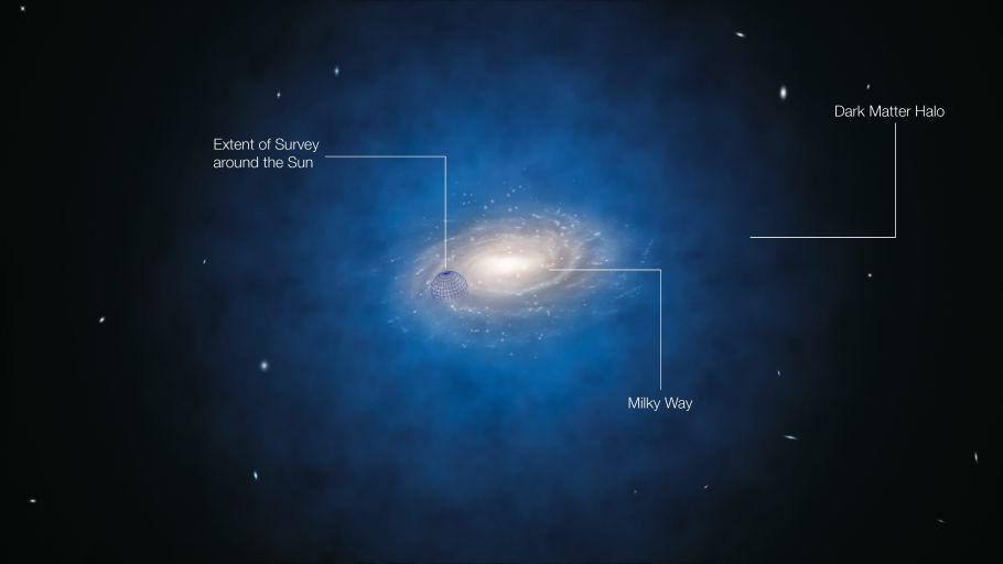Предположительное распределение тёмной материи в нашей галактике. Сферой (слева) показана область пространства, проанализированная астрономами в статье.