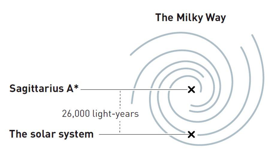 Так схематично выглядит наша Галактика со стороны. Объект Стрелец A* расположен в её центре, а Солнечная система на окраине в одном из рукавов. Расстояние от нас до центра составляет около 26 000 световых лет.