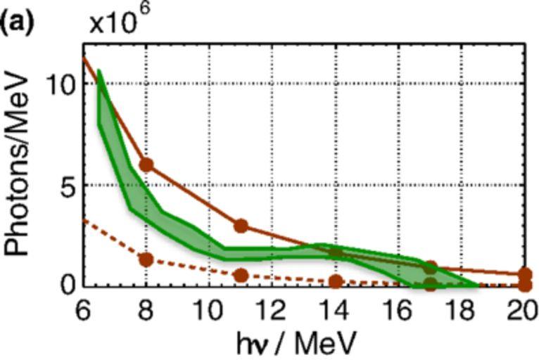 Измеренный спектр гамма-фотонов (зелёный) итеоретические кривые (красный) для линейного обратного комптоновского эффекта (пунктир) инелинейного смножителем2 (сплошная).