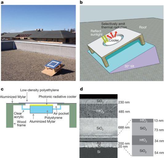 Внешний вид (a), схема (b, c) и строение (d) нового материала.