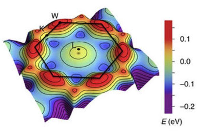 Структура уровней энергии электронов в никеле
