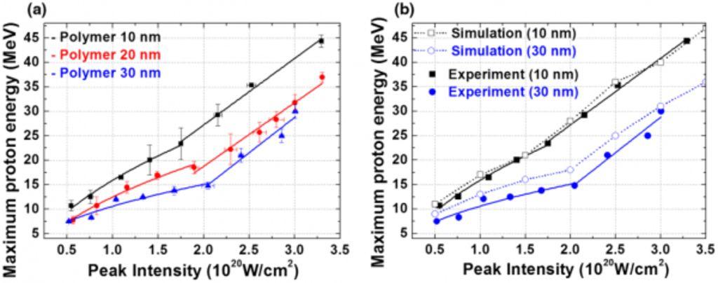 Зависимость максимальной энергии ускоренных протонов от интенсивности излучения в эксперименте (слева) и в моделировании (справа). Виден излом при переходе к другому режиму ускорения.