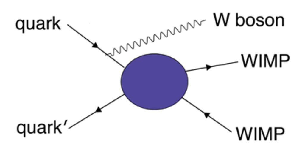 Диаграмма Фейнмана для процесса образования пары вимпов при аннигиляции кварка и антикварка.
