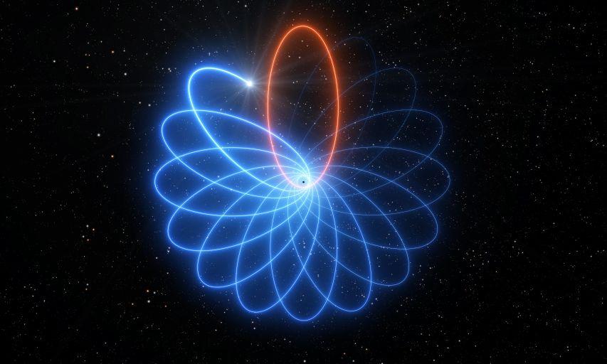 Иллюстрация прецессии звёздной орбиты с преувеличенным эффектом для лучшей визуализации
