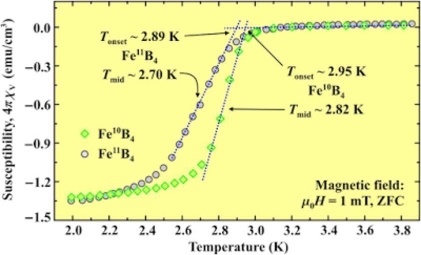 Магнитная восприимчивость тетераборида железа в зависимости от его температуры. Резкое падение восприимчивости соответствует переходу вещества в сверхпроводящее состояние. Две кривые соответствуют двум различным изотопам бора.
