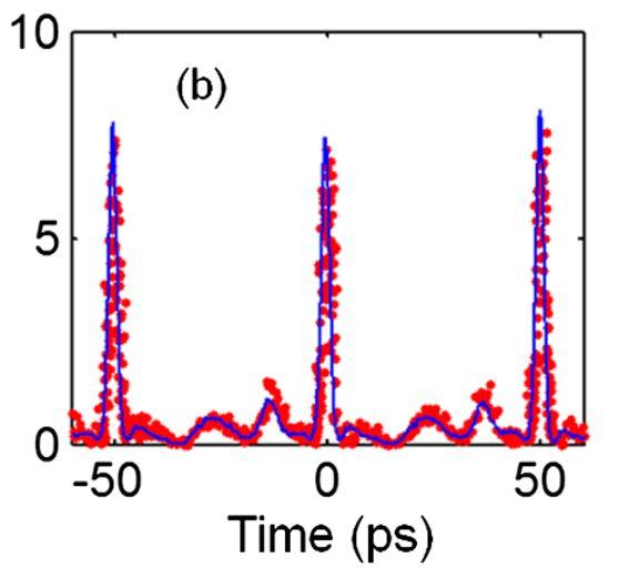 Сравнение экспериментальных данных (красные точки) и теории (синяя линия).