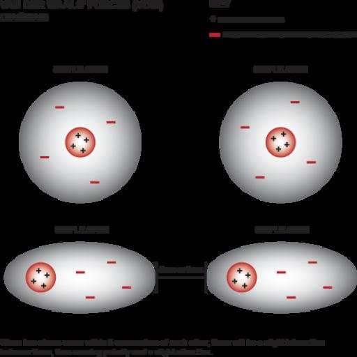 Условная схема, поясняющая, как возникают дисперсионные силы.